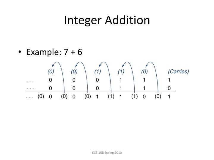 Integer Addition