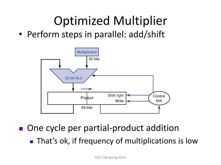 Optimized Multiplier