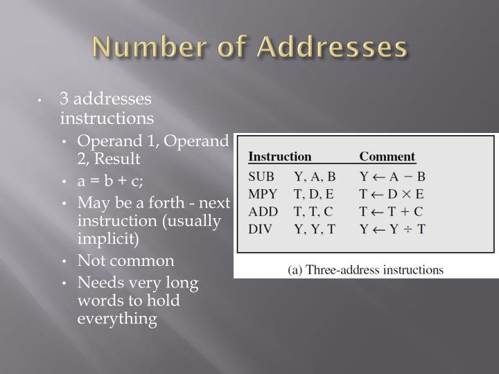 Number of Addresses