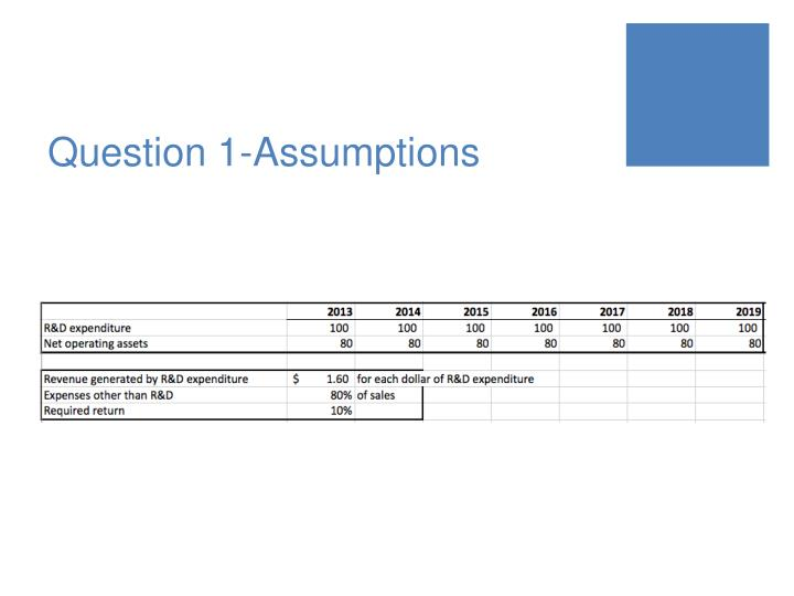 Question 1-Assumptions