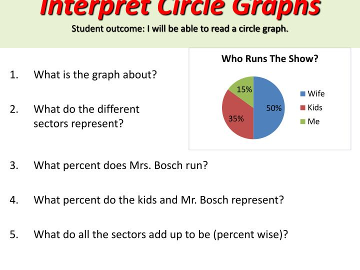 Interpret Circle Graphs