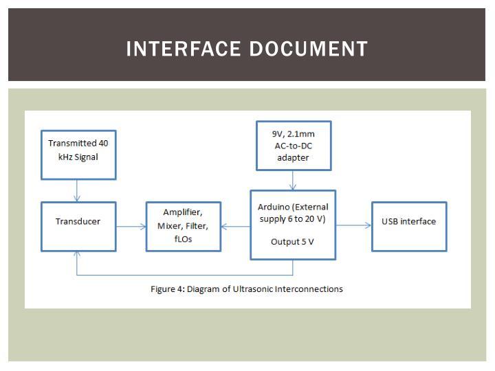 Interface Document