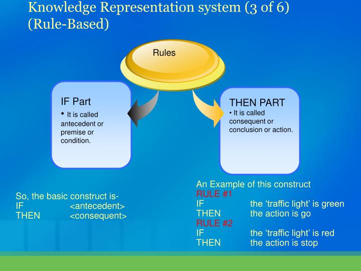Knowledge Representation system (3 of 6)