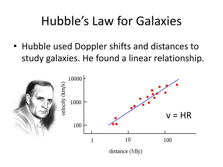 Hubble's Law for Galaxies