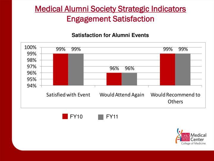 Medical Alumni Society Strategic Indicators