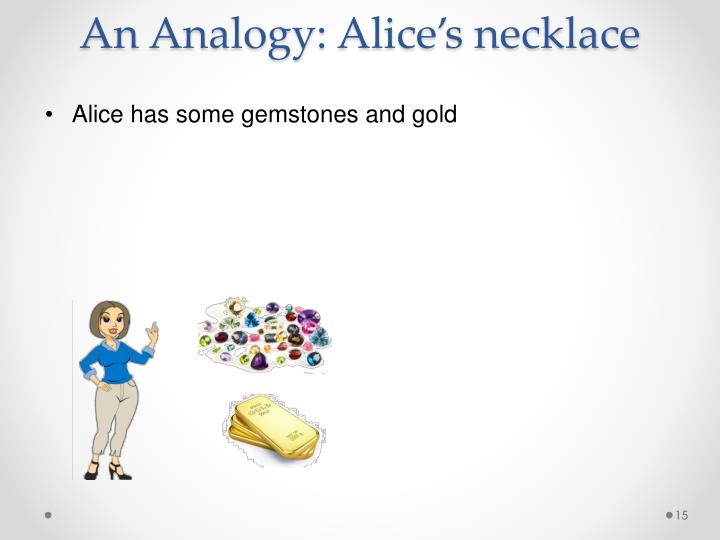 An Analogy: Alice's necklace