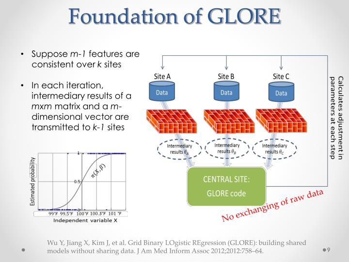Foundation of GLORE