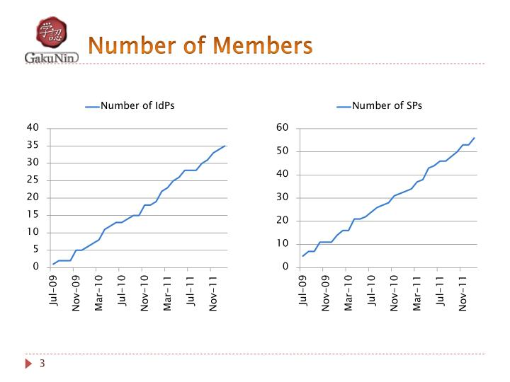 Number of Members
