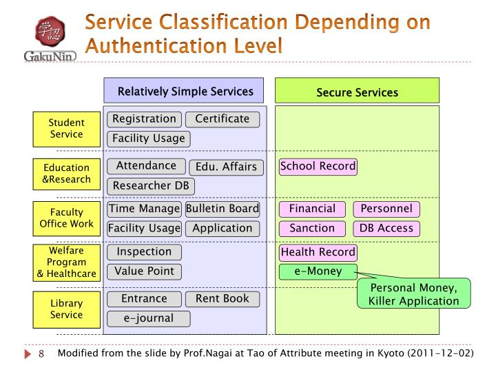 Service Classification
