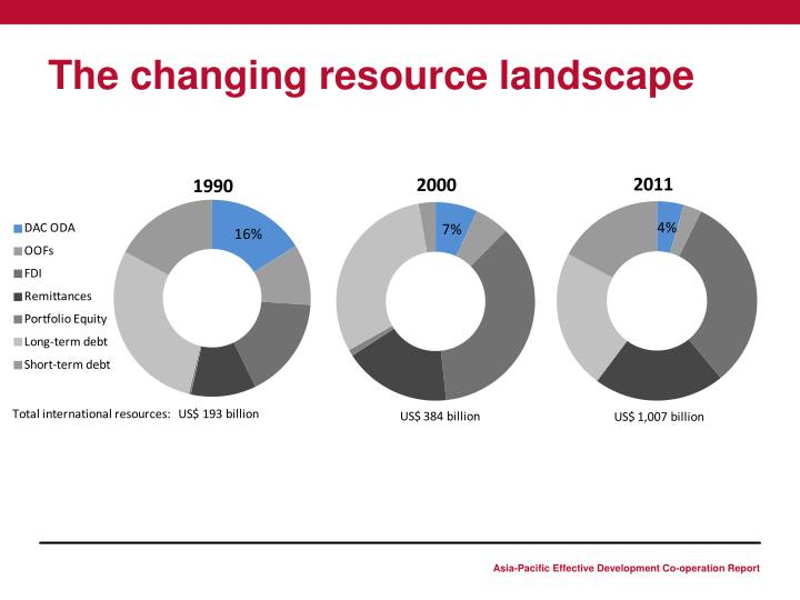 The changing resource landscape