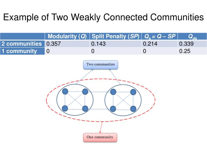Example of Two Weakly Connected Communities