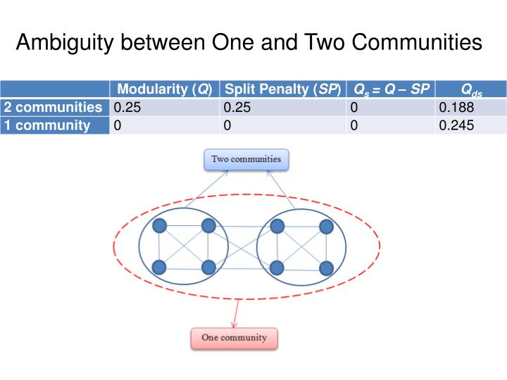 Ambiguity between One and Two Communities