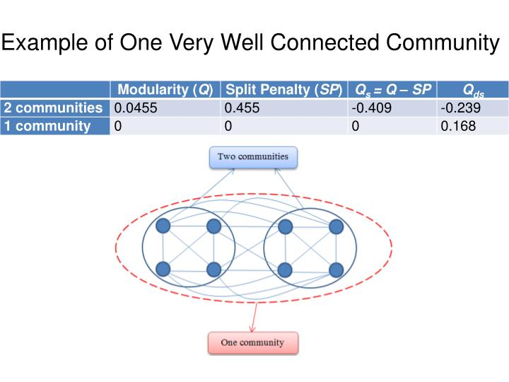 Example of One Very Well Connected Community