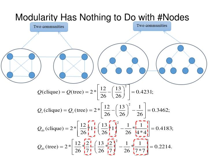 Modularity Has Nothing to Do with #Nodes