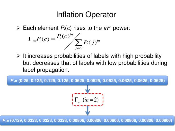 Inflation Operator