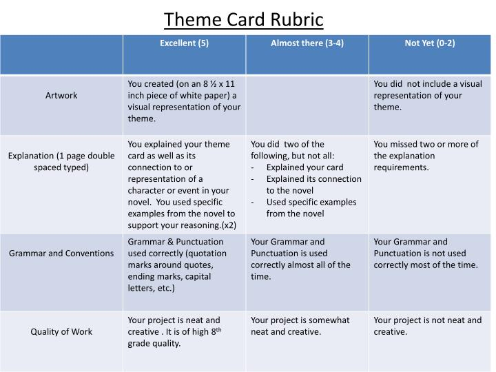 Theme Card Rubric