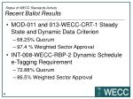 status of wecc standards activity recent ballot results