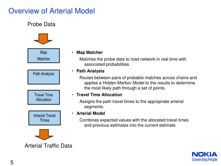 Overview of Arterial Model