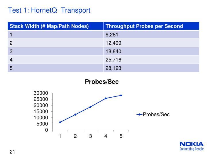 Test 1: HornetQ  Transport