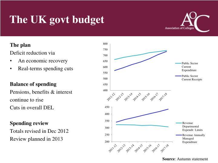 The UK govt budget