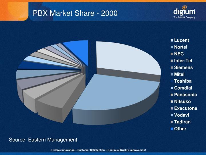PBX Market Share - 2000