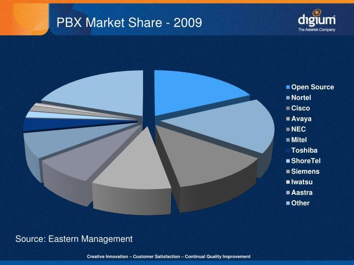 PBX Market Share - 2009