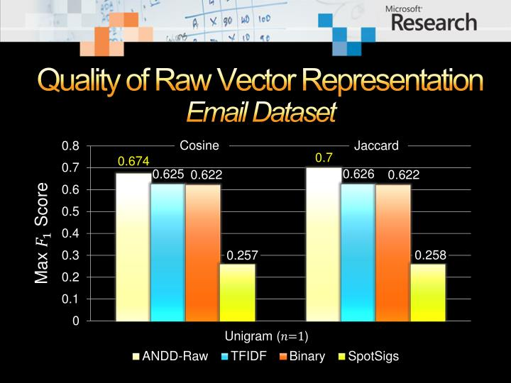 Quality of Raw Vector Representation