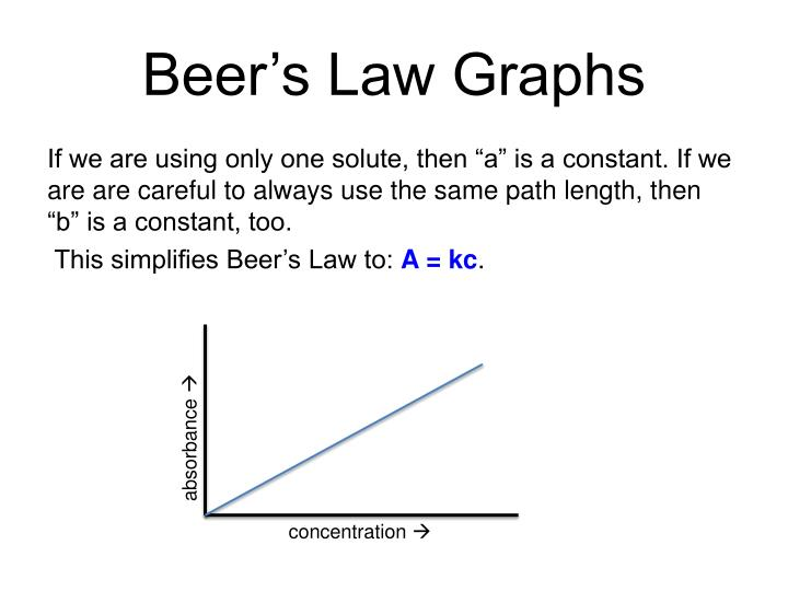 Beer's Law Graphs