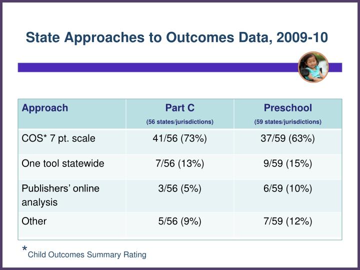 State Approaches to Outcomes Data, 2009-10