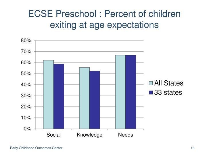 ECSE Preschool : Percent of children exiting at age expectations
