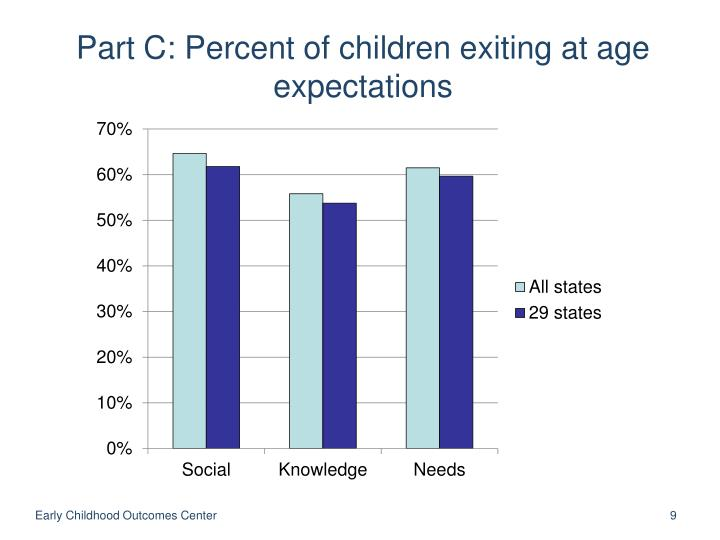 Part C: Percent of children exiting at age expectations