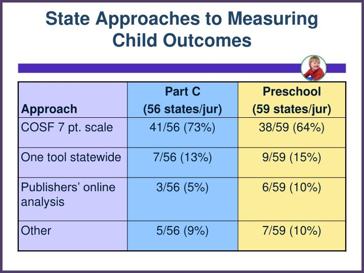 State Approaches to Measuring Child Outcomes