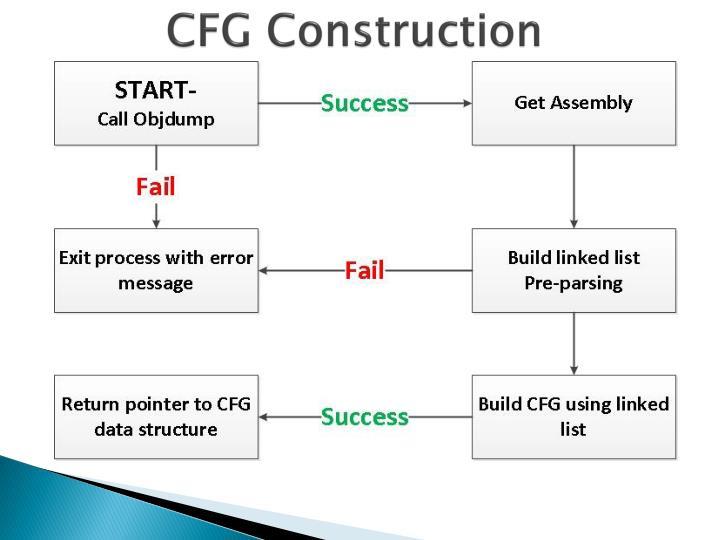 CFG Construction