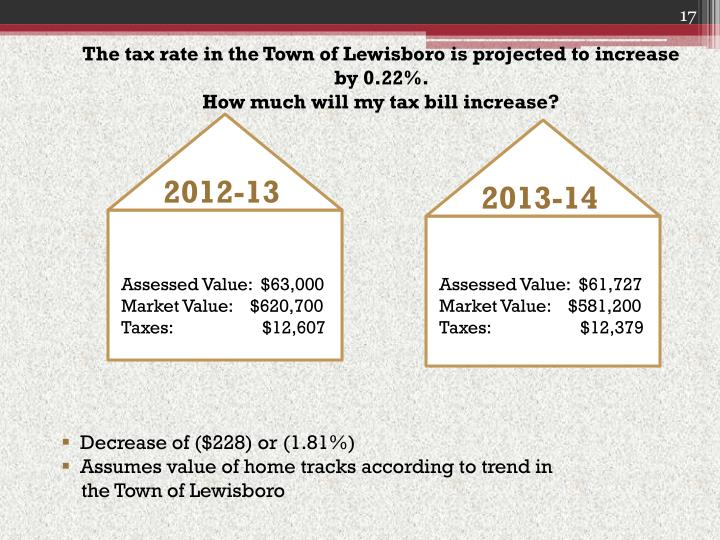 The tax rate in the Town of
