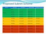 proposed subnet scheme