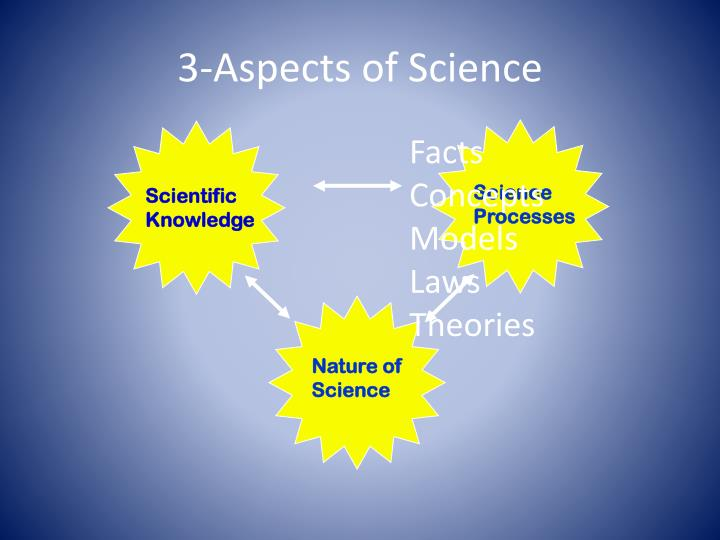 3 aspects of science