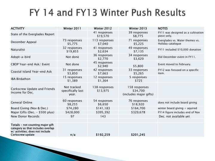 FY 14 and FY13 Winter Push Results