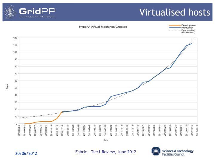 Virtualised hosts