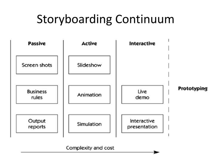 Storyboarding Continuum