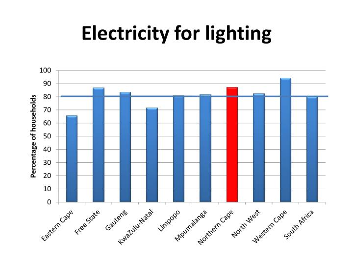 Electricity for lighting