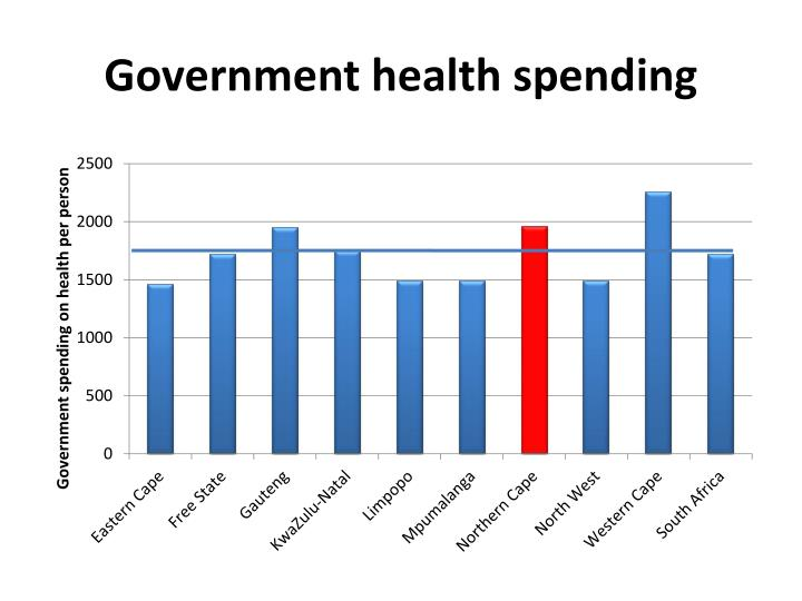 Government health spending