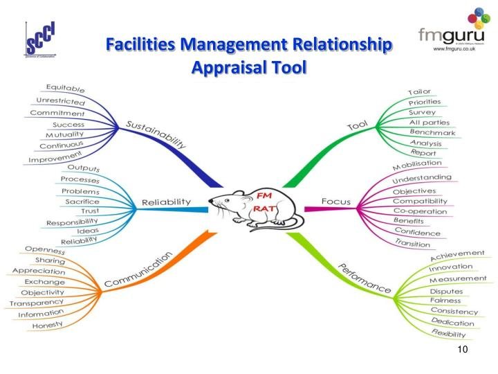 Facilities Management Relationship Appraisal Tool