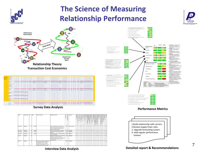 The Science of Measuring Relationship Performance