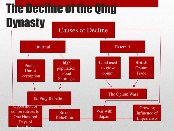 The decline of the qing dynasty