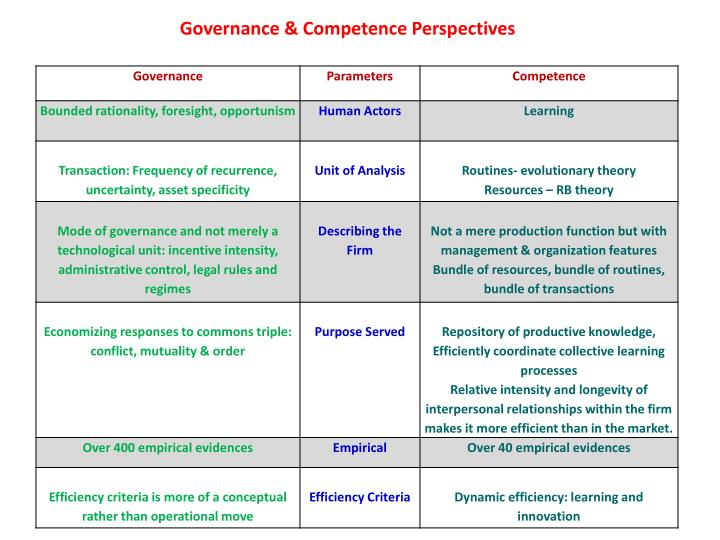 Governance & Competence Perspectives
