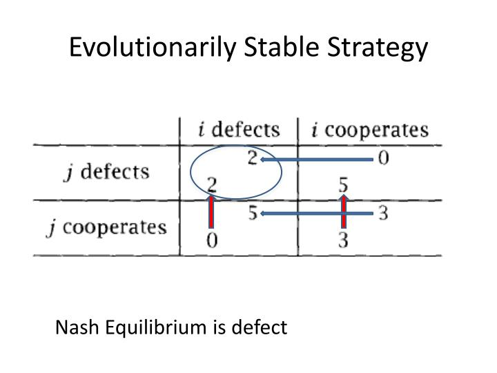 Evolutionarily Stable Strategy