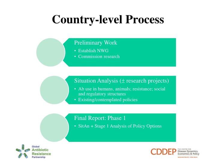 Country-level Process
