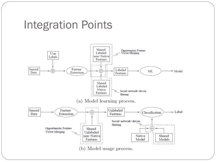 Integration Points