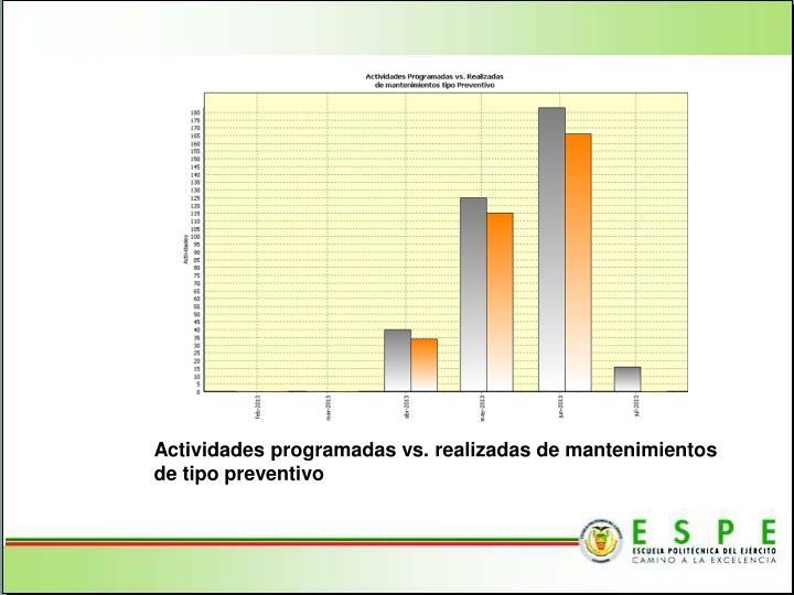 Actividades programadas vs. realizadas de mantenimientos de tipo preventivo