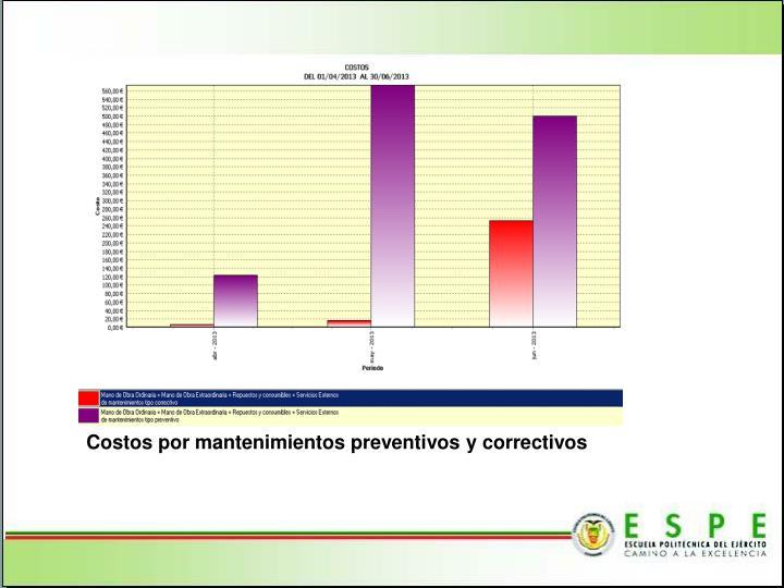 Costos por mantenimientos preventivos y correctivos